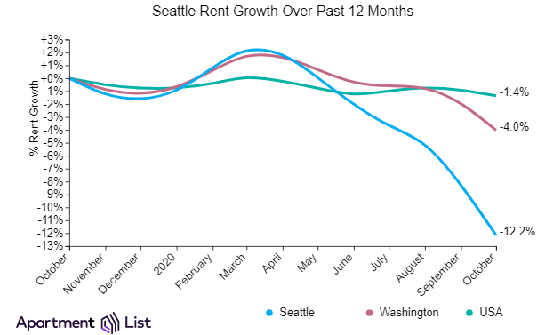 Seattle Rents Continue Downward Trend For Seven Months