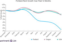 Portland Rents Continue On Downward Track For Another Month