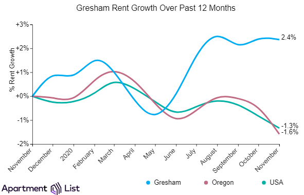 Portland rents and Gresham rent growth in the Portland metro
