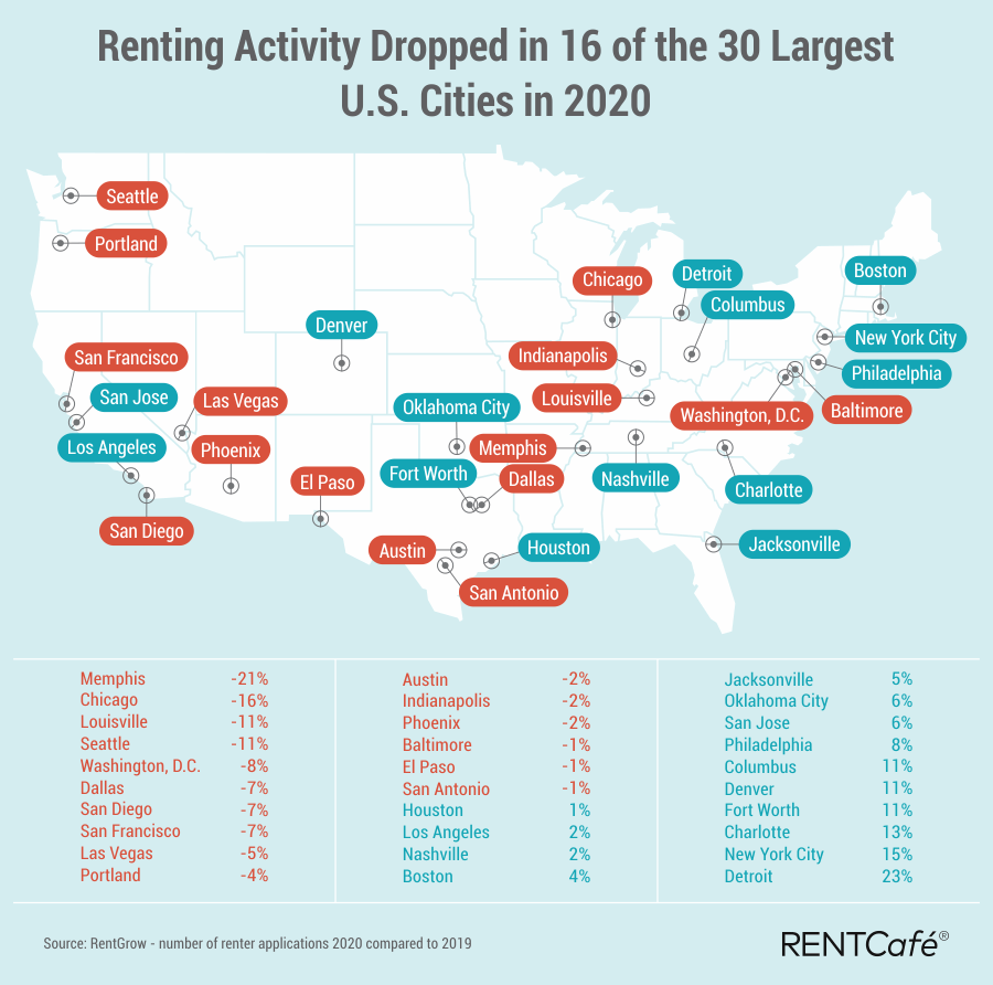 rental activity dropped in many large cities
