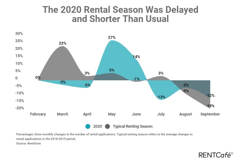 2020 Report: Rent Fell, Pandemic Kept Renters From Moving