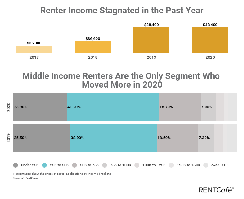 income stagnated for many during 2020