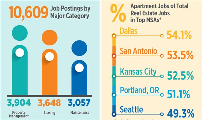 Portland, Seattle Among Cities With Most Apartment Jobs Openings