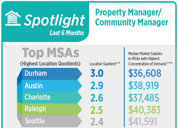 spotlight on property managers