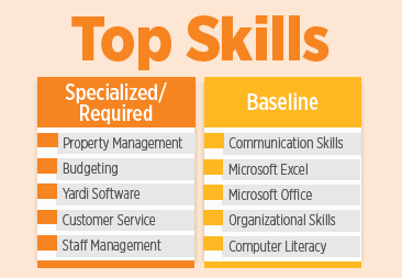 top skills needs for property managers in apartment jobs openings