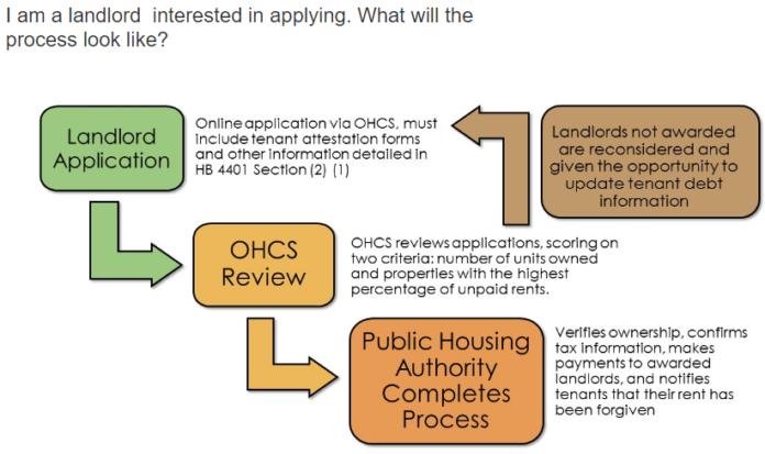 Oregon Passes $150 Million Landlord Compensation Fund