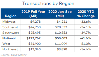 Multifamily Transactions Down In 2020, But Set To Rebound