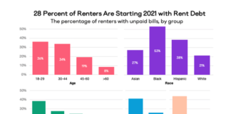 Growing Rent Debt and eviction a Threat to Rental Housing Security