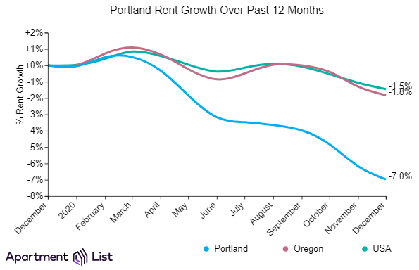 Portland Rents Continue 9-Month Trend Of Declines
