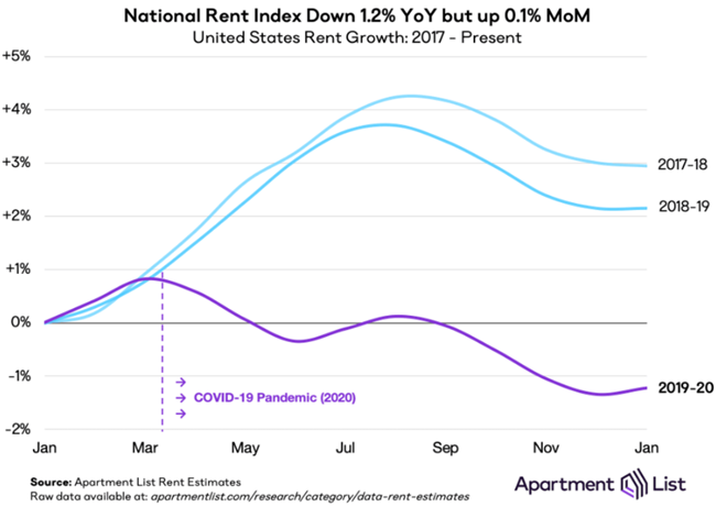 rent declines impact of COVID-19 on the market is continuing to stabilize