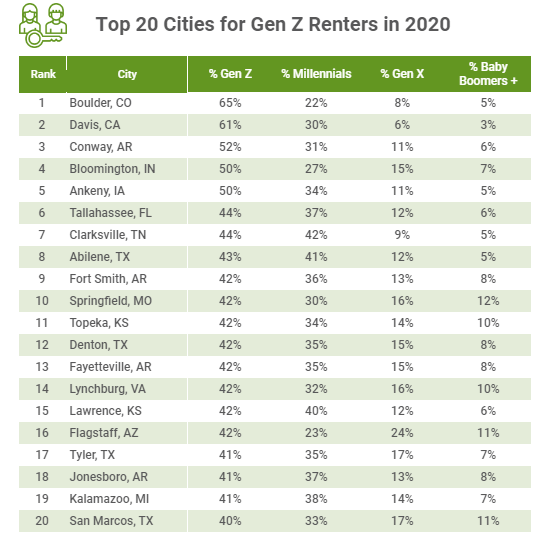 Gen Z Renters Drawn to Vibrant Smaller Towns over Urban Centers