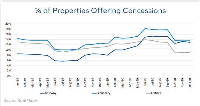 fewer properties are offering rent concessions