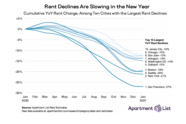 rents decline more slowly as impact of COVID-19 on the market is continuing to stabilize