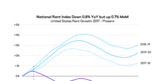 National Rent Index Shows Largest Monthly Jump Since June 2019