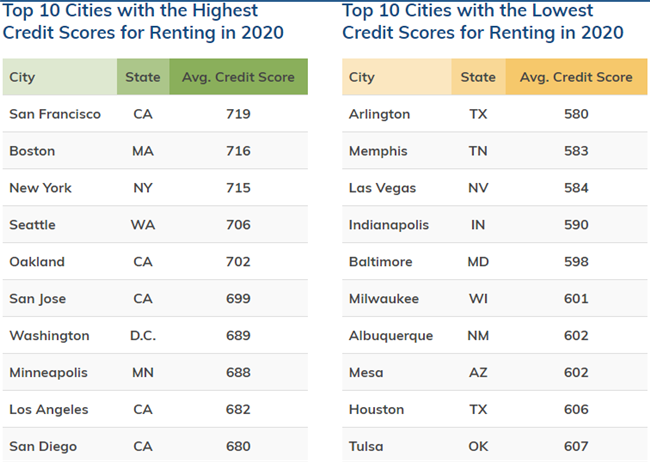 credit scores for lease applicants in top cities