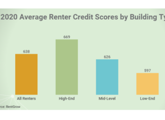 Credit Scores for Lease Applicants Are Rising