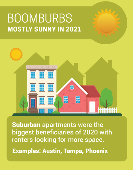 4 Categories of Apartment Rent Forecasts for 2021