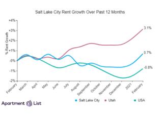 Salt Lake City Rents Up Sharply In February