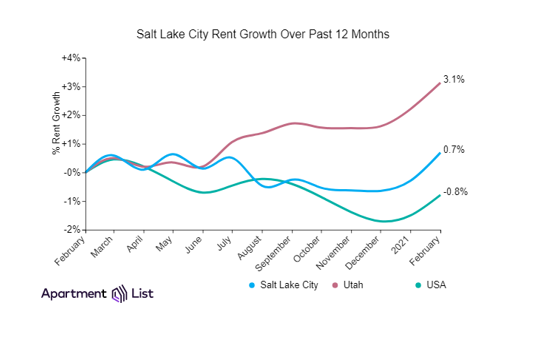 Salt Lake City Rents Up Sharply In February