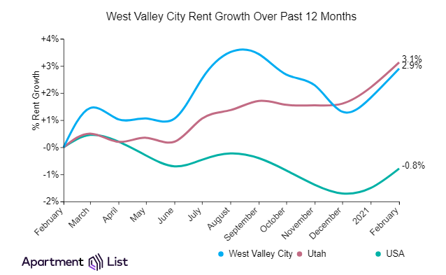 West Valley City and Salt Lake City Rents Up Sharply In February