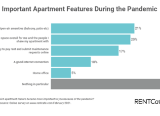 renters priorities in apartment search