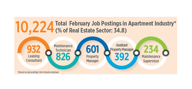 Apartment Job Openings Strong in Seattle, Portland