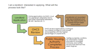 Oregon HB 4401 and the Landlord Compensation Fund: How to Manage Your Right to Funding
