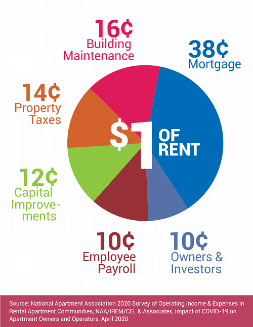 How $1 of Rent Adds Up to Billions Going Back into Local Communities and rent debt builds up