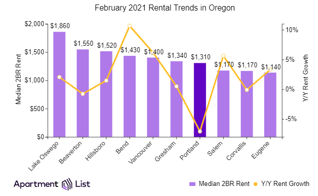 Rent growth in Oregon