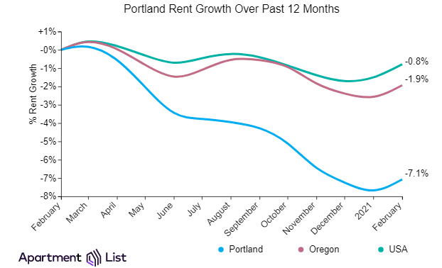 Portland Rent Growth in Oregon starting to Increase After Long Downward Slide