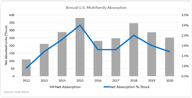 Multifamily Absorption of Apartment Units Surprisingly Strong in 2020