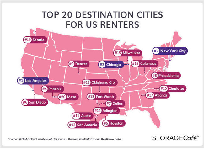 Urban Living Still Holds Strong Pull for Renters Study Says