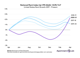 Rent prices National Rent Index Shows Largest Jump in April Since 2017