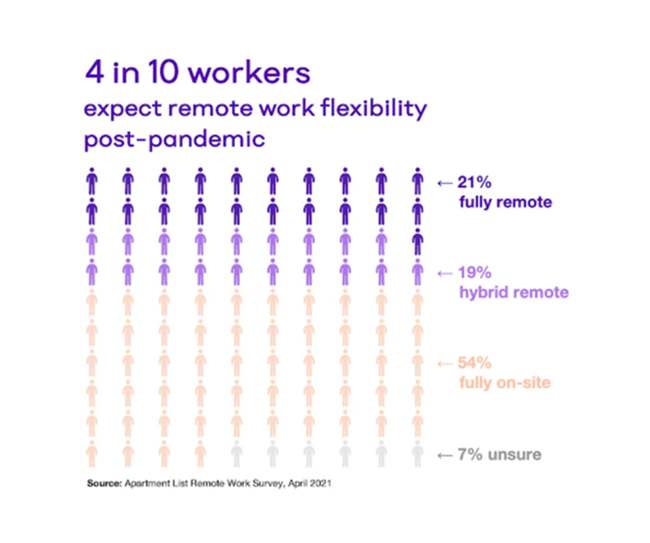 How Will Remote Work Affect Housing After the Pandemic?