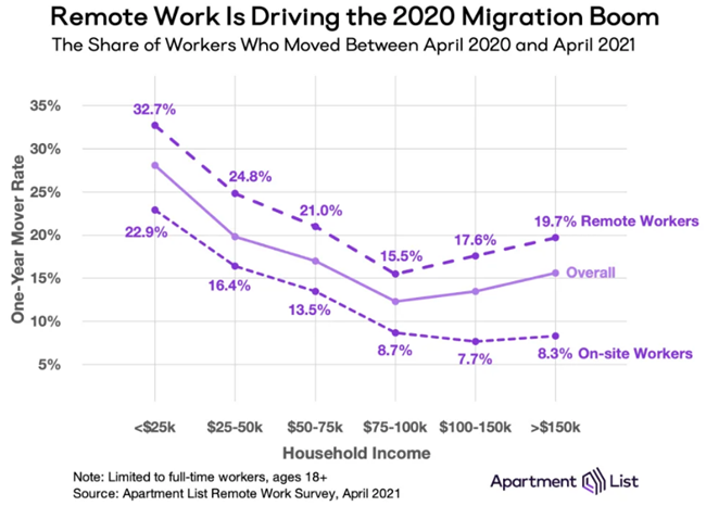 High-Earners Moved the Most During the Pandemic because of remote work