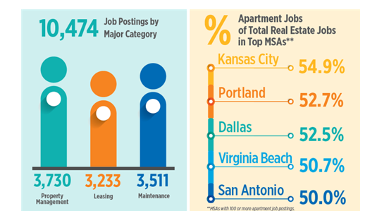 High Demand for Apartment Jobs in Portland