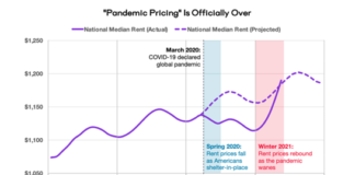 Pandemic Pricing is Over, As Rents Rise Rapidly In Most Areas