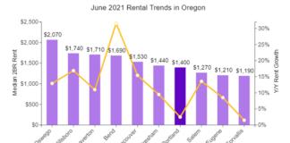 Portland Rents Continue 5-Month Climb