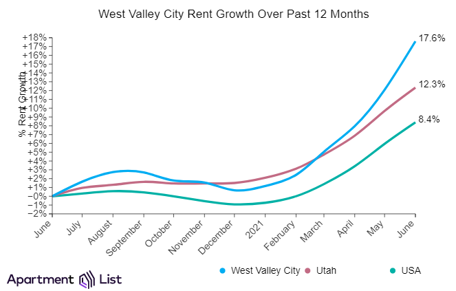 Salt Lake City rents West Valley City rents increase sharply over the past month