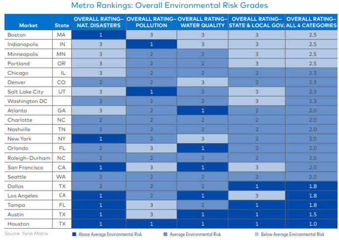 Top 4 Best Cities, including Portland, with Least Environmental Risk For Investors