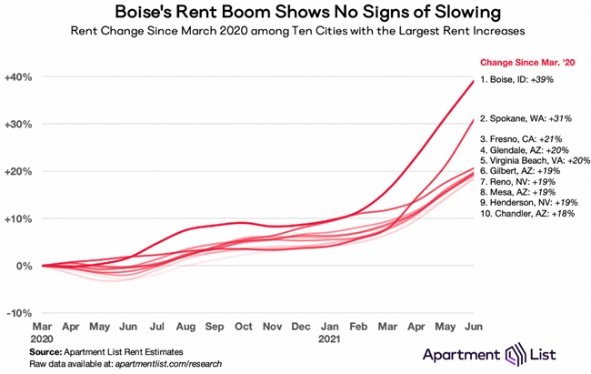 Rent Prices Jump Again in June, As Upward Trend Continues