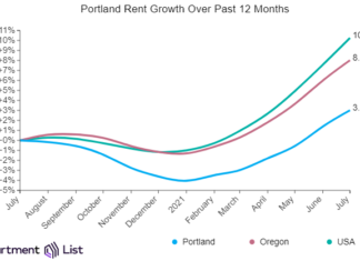 Portland Rents Rise for Sixth Straight Months