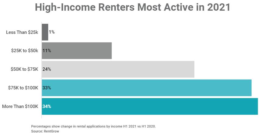 2021: A Rental Season Like No Other