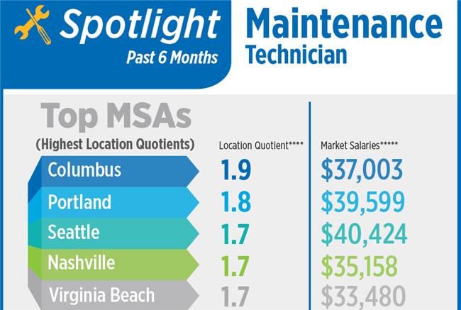 Rental Maintenance Apartment Jobs In High Demand In Portland, Seattle