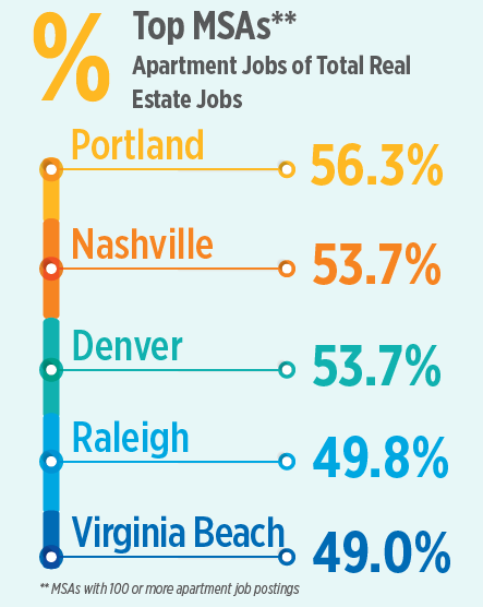 Rental Maintenance Jobs In High Demand In Portland, Seattle