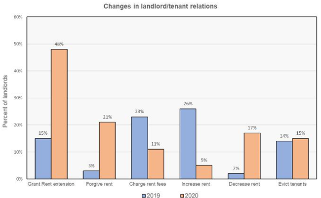 Survey Of Landlords Shows Rent Collection Down Significantly