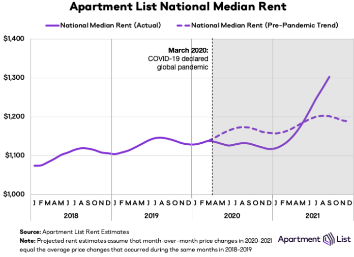 Rents Continue Rising But At Slightly Slower Pace