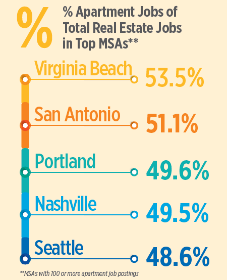 Portland, Seattle Among Top Cities for Apartment Jobs