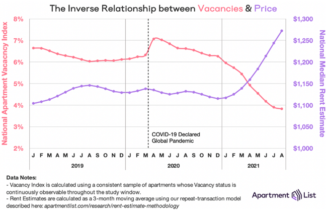 Rents Continue To Grow As Vacancies Reach Historic Lows