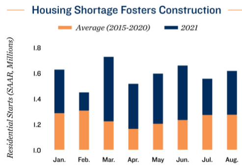 Multifamily Construction Permits Grow by 15 Percent